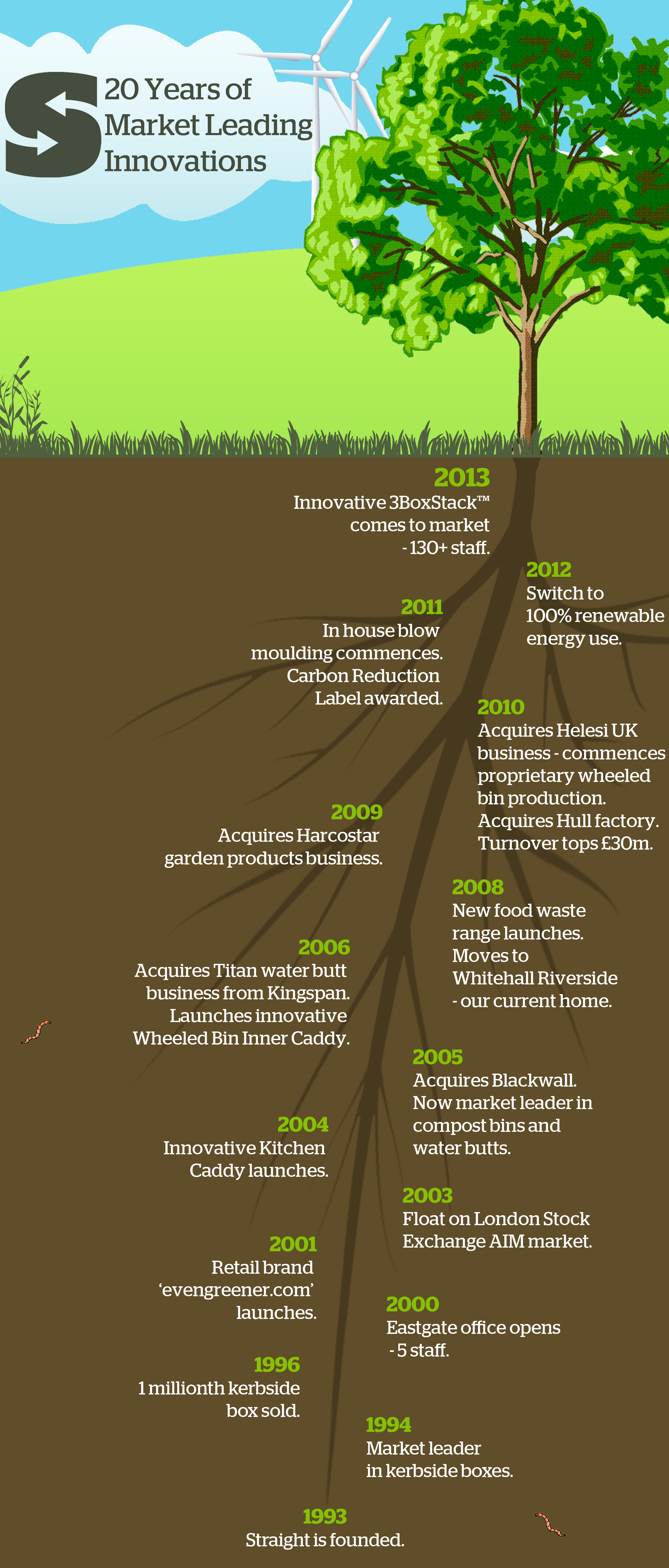 A visual breakdown of Straight Ltd's history over the last 20 years
